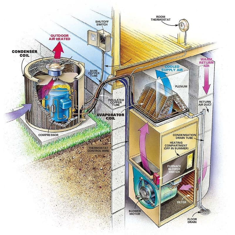 Furnace and coil diagram