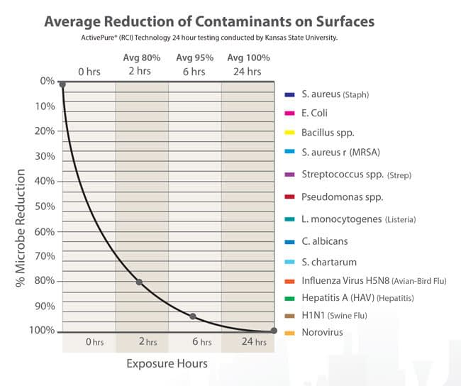 Air Scrubber results graph